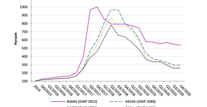 Prețurile HFC sunt stabile în ciuda creșterii cererii